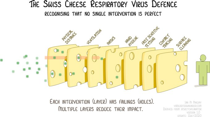 Swiss Cheese on Pandemic